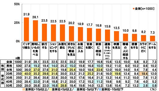 【n数】全体(n=1000),[性別]男性(n=500),女性(n=500)[世代別]20代(250),30代(250),40代(250),50代(250)【ぐっすり眠る】[全体]31.9%[男性]27.8%[女性]36.0%[20代]40.0%:全体比+5pt以上[30代]31.2%[40代]28.4%[50代]28.0%【美味しいものを食べる】[全体]28.1%[男性]19.2%:全体比-5pt以下[女性]37.0%:全体比+5pt以上[20代]35.2%:全体比+5pt以上[30代]28.4%[40代]22.0%:全体比-5pt以下[50代]26.8%【旅行する】[全体]23.5%[男性]19.4%[女性]27.6%[20代]29.6%:全体比+5pt以上[30代]20.8%[40代]21.6%[50代]22.0%【ショッピングをする】[全体]22.5%[男性]14.0%:全体比-5pt以下[女性]31.0%:全体比+5pt以上[20代]31.6%:全体比+5pt以上[30代]22.8%[40代]18.8%[50代]16.8%:全体比-5pt以下【お酒を飲む】[全体]22.5%[男性]25.2%[女性]19.8%[20代]20.0%[30代]20.0%[40代]21.2%[50代]28.8%:全体比+5pt以上【好きなテレビ番組を見る】[全体]20.2%[男性]15.0%:全体比-5pt以下[女性]25.4%:全体比+5pt以上[20代]23.2%[30代]19.2%[40代]20.0%[50代]18.4%【お風呂に入る】[全体]18.9%[男性]19.8%[女性]18.0%[20代]21.2%[30代]17.6%[40代]17.2%[50代]19.6%【音楽を聞く】[全体]17.7%[男性]16.8%[女性]18.6%[20代]25.2%:全体比+5pt以上[30代]16.4%[40代]15.2%[50代]14.0%【家族に相談する】[全体]16.8%[男性]10.0%:全体比-5pt以下[女性]23.6%:全体比+5pt以上[20代]21.6%[30代]21.2%[40代]11.2%:全体比-5pt以下[50代]13.2%【運動する(ジョギング、スポーツジムなど)】[全体]15.6%[男性]19.2%[女性]12.0%[20代]16.0%[30代]13.2%[40代]19.6%[50代]13.6%【映画を見る】[全体]13.5%[男性]11.0%[女性]16.0%[20代]19.6%:全体比+5pt以上[30代]14.4%[40代]9.6%[50代]10.4%【職場の人に相談する】[全体]10.0%[男性]6.0%[女性]14.0%[20代]12.4%[30代]11.2%[40代]9.2%[50代]7.2%【読書をする】[全体]9.8%[男性]10.2%[女性]9.4%[20代]8.4%[30代]10.0%[40代]7.6%[50代]13.2%【カラオケに行く】[全体]8.2%[男性]8.6%[女性]7.8%[20代]18.4%:全体比+10pt以上[30代]7.6%[40代]4.0%[50代]2.8%:全体比-5pt以下【ゲームをする】[全体]7.3%[男性]10.2%[女性]4.4%[20代]12.0%[30代]11.2%[40代]5.2%[50代]0.8%:全体比-5pt以下
